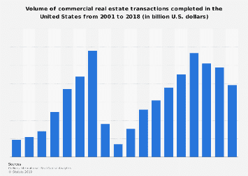 Volume of U.S. commercial real estate transactions completed 2001-2016