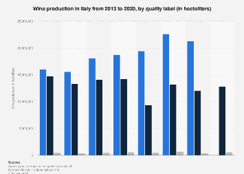 Italy: wine production 2013-2016, by quality label