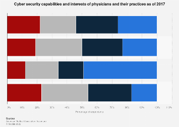 Cyber security capabilities of physicians and their practices 2017