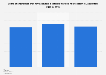 Enterprises with flexible working hour systems Japan 2013-2015