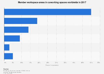 Member workspace areas in coworking spaces worldwide 2017
