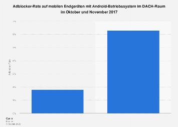Adblocker-Rate auf mobilen Android-Endgeräten im DACH-Raum 2017