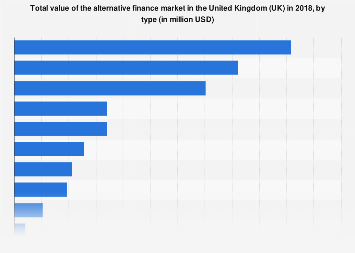 Alternative finance market volume in the United Kingdom (UK) 2017