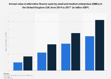 Alternative finance volume used by SMEs in the United Kingdom (UK) 2014-2017