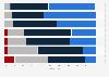 Umfrage zum zukünftigen Einfluss von Megatrends auf den Immobilienmarkt in Dtl. 2019