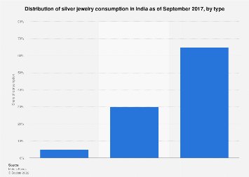 Distribution of silver jewelry consumption in India 2017 by type