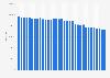 Verbreitete Auflage der Apotheken-Umschau bis zum 1. Quartal 2019