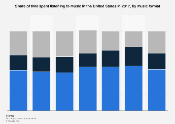Time spent listening to music in the U.S. 2017, by music format