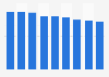 Woven viscose staple fabrics sales volume in Japan 2012-2018