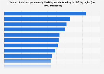 Italy: number of fatal and permanently disabling accidents in 2016, by region