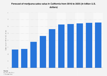 U.S. California cannabis sales value forecast 2016-2025