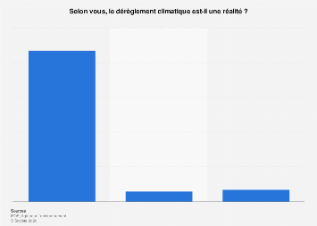 Opinion des Français sur la réalité du changement climatique 2017