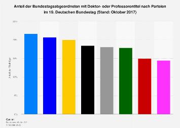 Bundestag - Anteil der Doktoren und Professoren nach Parteien 2017