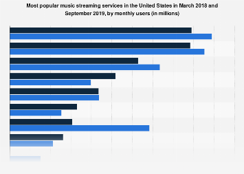 Most popular music streaming services in the U.S. 2018, by audience