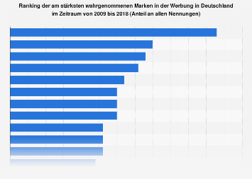 Ranking der am stärksten wahrgenommenen Marken in der Werbung 2009-2017