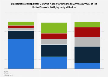 Public opinion on DACA in the United States, by political party 2019
