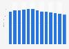 Anzahl der Filialen von C&A in Deutschland bis 2018