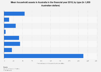 Financial household assets Australia 2016, by type