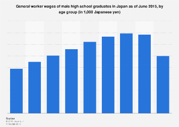 Male high school graduates' salary in Japan 2015, by age group