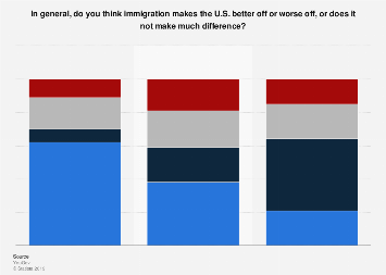 Public opinion on effects of immigration in the U.S. in 2018, by political party