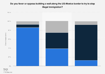 Public opinion on a Southern-border wall in the U.S., by political party 2019