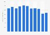 Anzahl der Mitarbeiter von C&A in Deutschland bis 2018