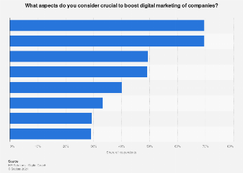 Italy: crucial factors in companies digital marketing in 2017