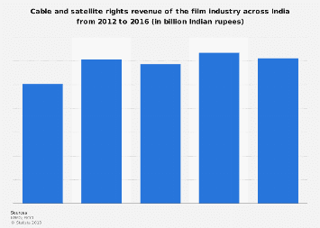 Cable and satellite rights revenue of the film industry in India 2012-2016
