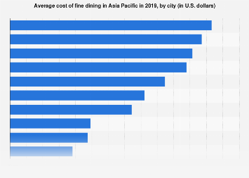 Cost of fine dining in selected cities in Asia Pacific 2018