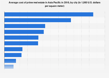 Cost of prime real estate in selected cities in Asia Pacific 2017