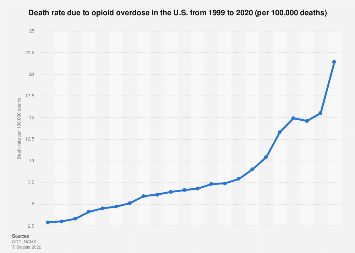 U.S. opioid overdose death rate from 1999 to 2017