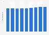 Danemark :population active 2010-2018
