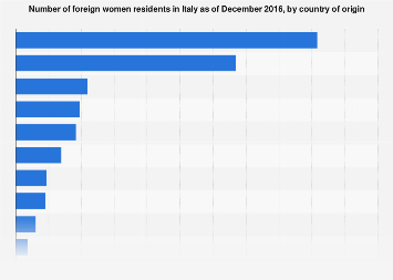 Italy: number of female foreign residents in 2016, by country of origin