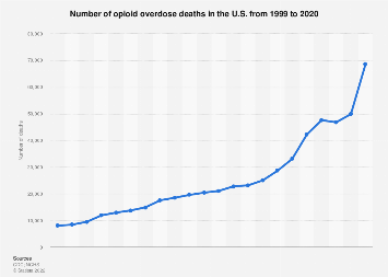 U.S. opioid overdose deaths number from 1999 to 2016