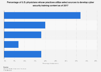 Cyber security training development among physicians and their practices 2017
