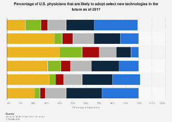 New technological practices that US physicians are interested in using 2017