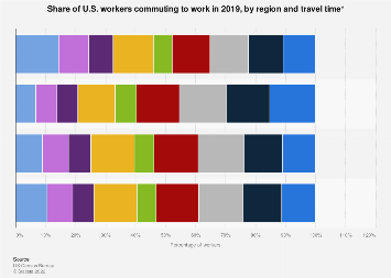 Time spent by U.S. workers to commute to work, by region 2017
