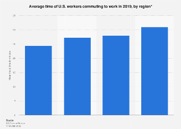 U.S. workers' mean time to commute to work by region 2017