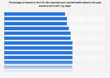 U.S. females who reported their mental health was poor 2014-2016, by state