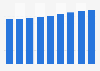 Islande :population active 2010-2018