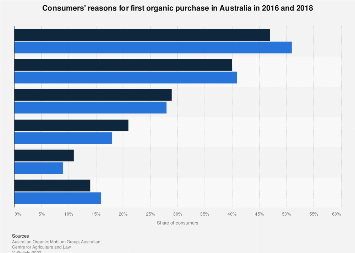 Reasons for first organic purchase Australia 2016