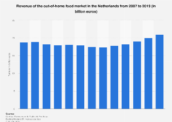 Turnover of the out-of-home food market in the Netherlands 2007-2018