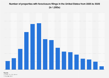 Number of properties with foreclosure filings U.S. 2005-2017