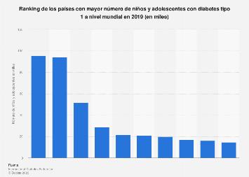 diabetes tipo 1 estadisticas