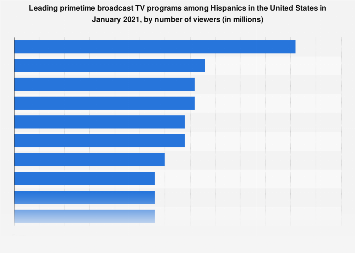 Most watched primetime broadcast TV programs among Hispanics in the U.S. 2018