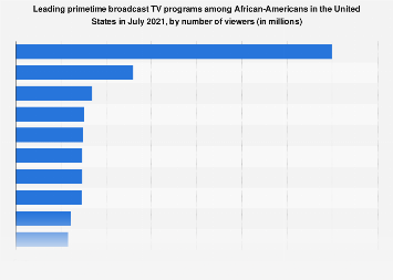 Most watched primetime broadcast TV programs among African-Americans in the U.S. 2018