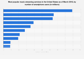 Most popular music streaming services in the U.S. 2018, by number of smartphone users
