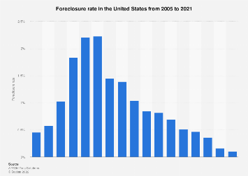 Foreclosure rate U.S. 2005-2017