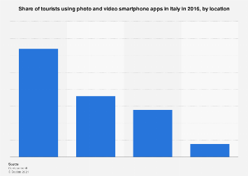 Italy: tourist usage of photo and video apps by location 2016