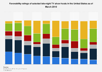 Late Night Talk Show Ratings 2020.Favorability Of Late Night Hosts In The U S 2019 Statista